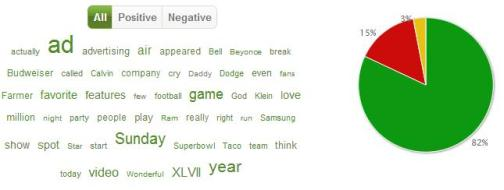Word Cloud & Sentiment Analysis- Super Bowl & Commercials